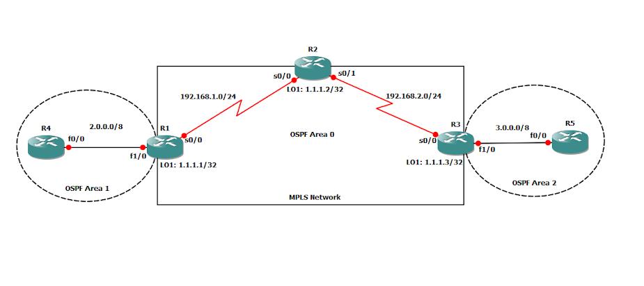 Basic MPLS Configuration & Wireshark Capture problem - GNS3