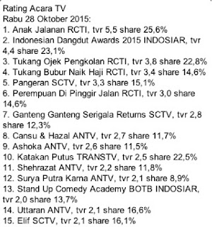 rating acara tv 28 oktober,rating anak jalanan