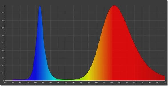 Full spectrum Grow 10w COB