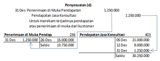 jurnal penyesuaian pendapatan diterima di muka