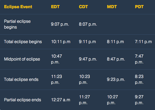 Eclipse viewing chart by north american timezones