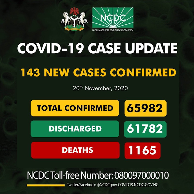 #COVID19: 143 New Cases Of Coronavirus Recorded In Nigeria As Toll Nears 66,000