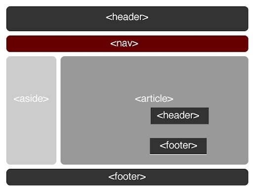 Exemple de structure HTML5