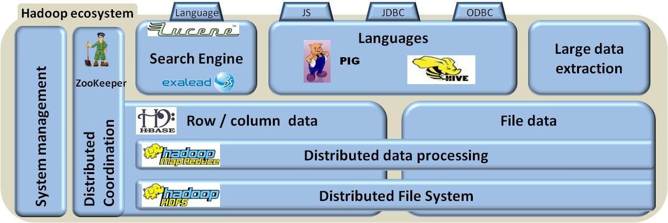 https://www.capgemini.com/sites/default/files/technology-blog/files/2011/12/hadoop.jpg