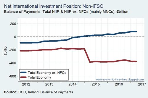 Net International Investment Position