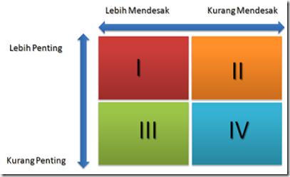 tabel skala prioritas