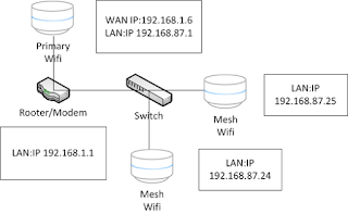 I have a house full on LAN point and need to maintain IP