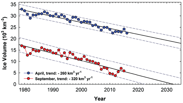 Monthly average Arctic sea-ice volume for April and September, 1980-2016. Linear fits suggest sea-ice volume at the end of Arctic summer is decreasing by 320 km3 per year and will vanish by the early 2030s or sooner. Data courtesy of PIOMAS. Graphic: Desch, et al., 2017 / Earth's Future