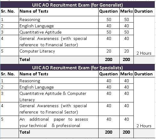 UIIC AO Recruitment Exam Pattern