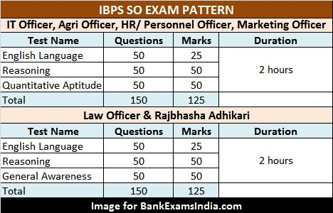 ibps-specialist-officer-exam-pattern