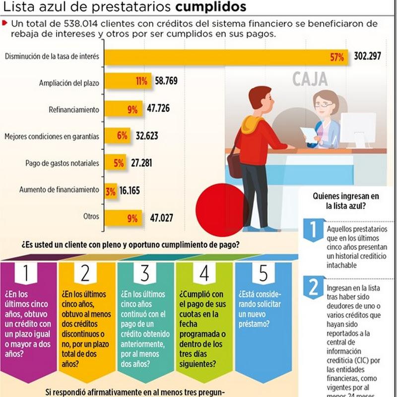 Bolivia: 35% de prestatarios son buenos pagadores y la banca los premia