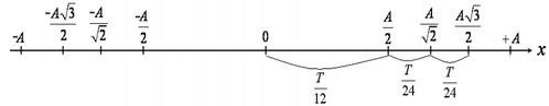 Bài tập thời gian trong dao động điều hòa
