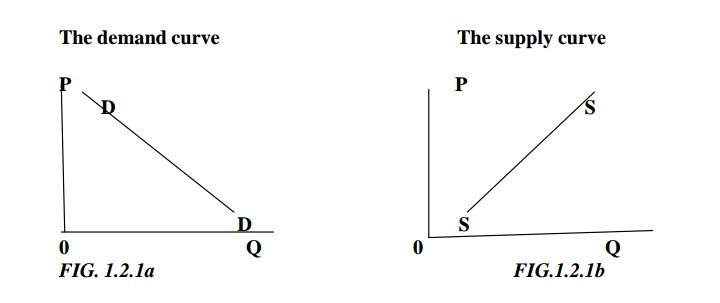 Demand/supply curve