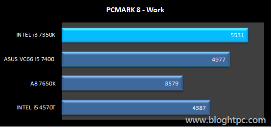 PCMark 8 Work INTEL Core i3 7350K