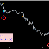 EUR/USD M15 11月勝率80.43%リアルタイムで確認した直近シグナル11.30まで