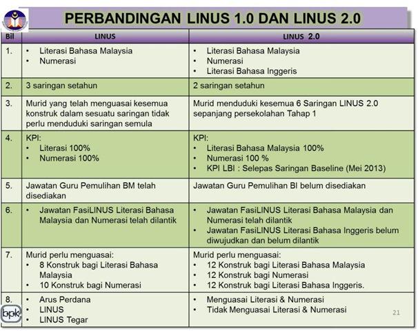 MEMAHAMKAN TENTANG LINUS 2.0 BAGI MURID SEKOLAH RENDAH...5