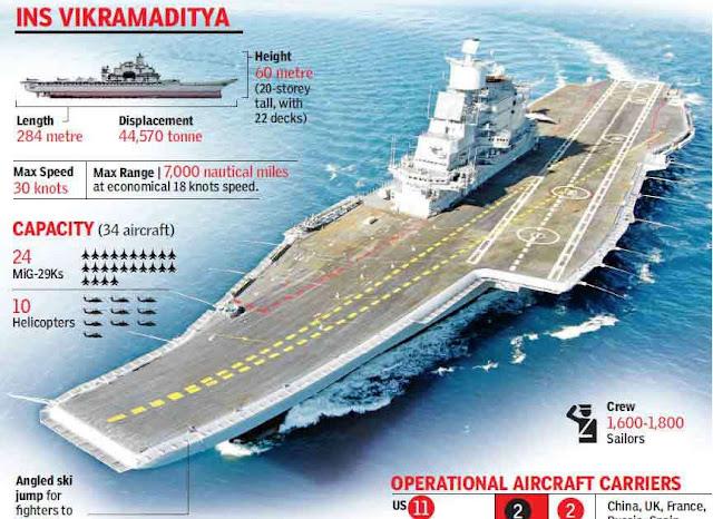 Inforgraphics Ins Vikramaditya