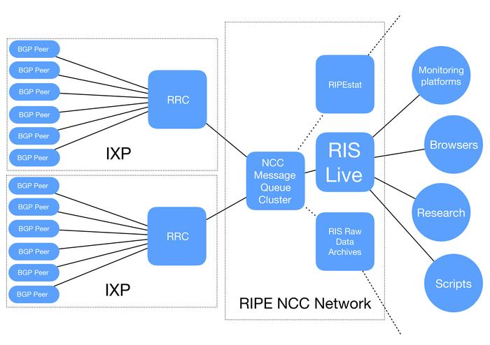 Ris live architecture