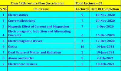 Accelerate Physics Plan