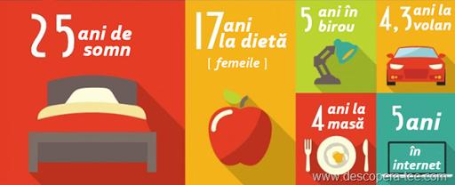 Viața unui om în ore (infografic)
