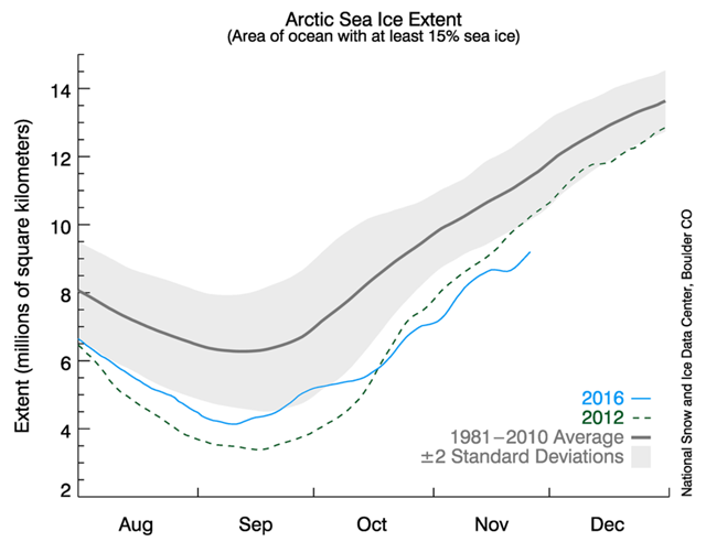 Arctic sea ice extent, 27 November 2016. Graphic: NSIDC