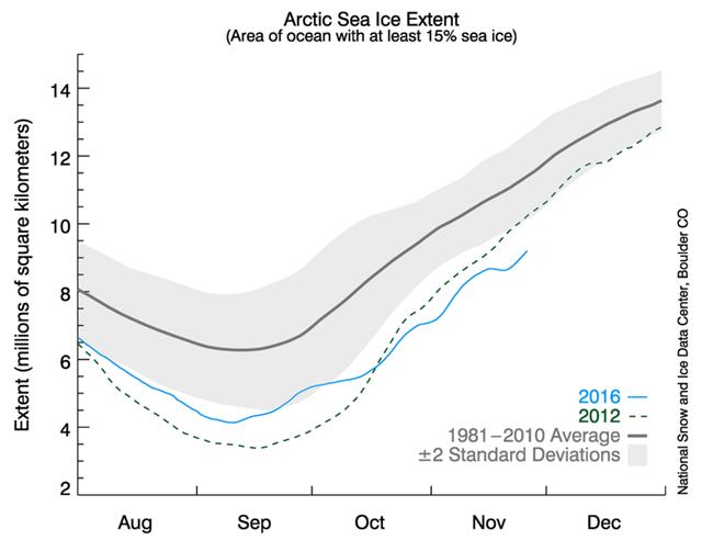 Arctic sea ice extent, 27 November 2016. Graphic: NSIDC