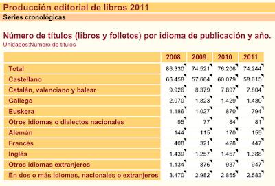 llibres pùblicats per idiomes INE