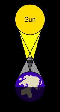 200px-Solar_eclipse