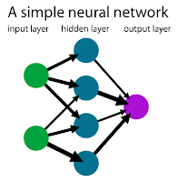 neural network connection