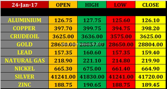 Today's commodity Market closing rates 23 jan. 2017