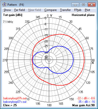 7.1 MHz Magnetic Loop Antenna - Azimuth                     radiation pattern at 25° elevation