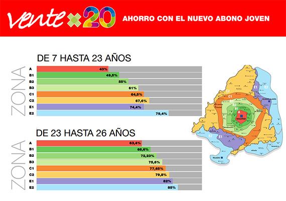 Nuevo Abono de Transportes Joven, de 54,60 euros a tan solo 20 euros