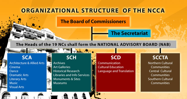 NCCA History and Mandate