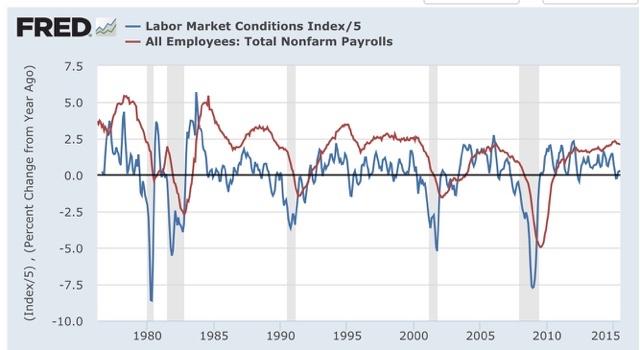 The Bonddad Blog: Ruh roh: Labor Market Conditions Index ...