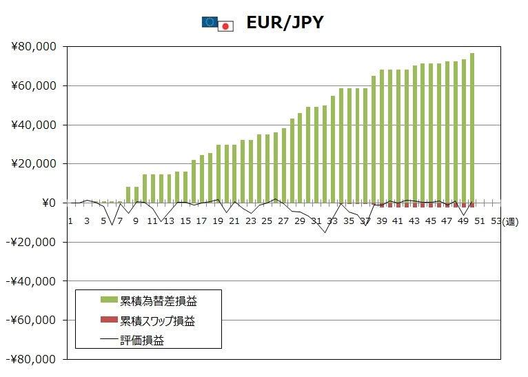 ココブロトラリピEUR/JPYの12月度末までの週次推移グラフ