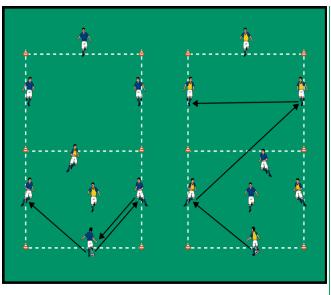 الإحماء 1 :اللعب 3 ضد 2 في مربعين