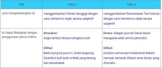 Kunci Jawaban Bahasa Indonesia Kelas 7 Halaman 17 2 Membandingkan Isi Teks 1 Dan Teks 2 Bab 1 Ilmu Edukasi
