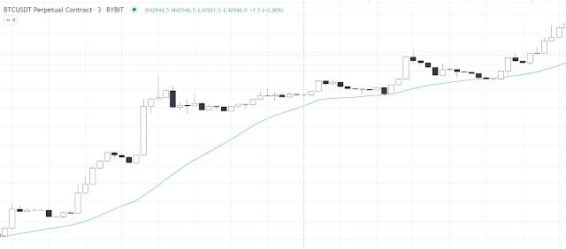 Free TradingView Scripts - plotting a simple moving average (sma)