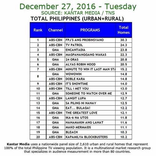 Kantar Media National TV Ratings - Dec 27, 2016