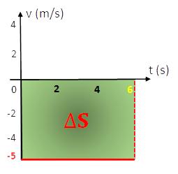 Gráfico Velocidade X Tempo - Cálculo da Variação do Espaço