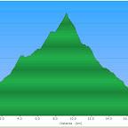 profilo altimetrico 2° giorno: 1450 m
