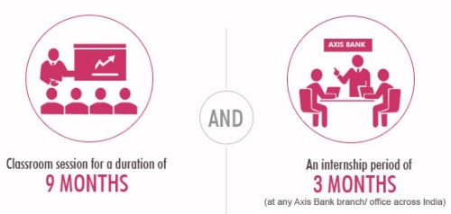 axis-bank-young-bankers-abyb-program-stipend-salary