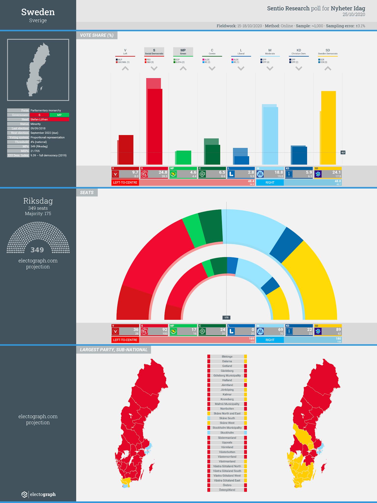 SWEDEN: Sentio Research poll chart for Nyheter Idag, 25 October 2020