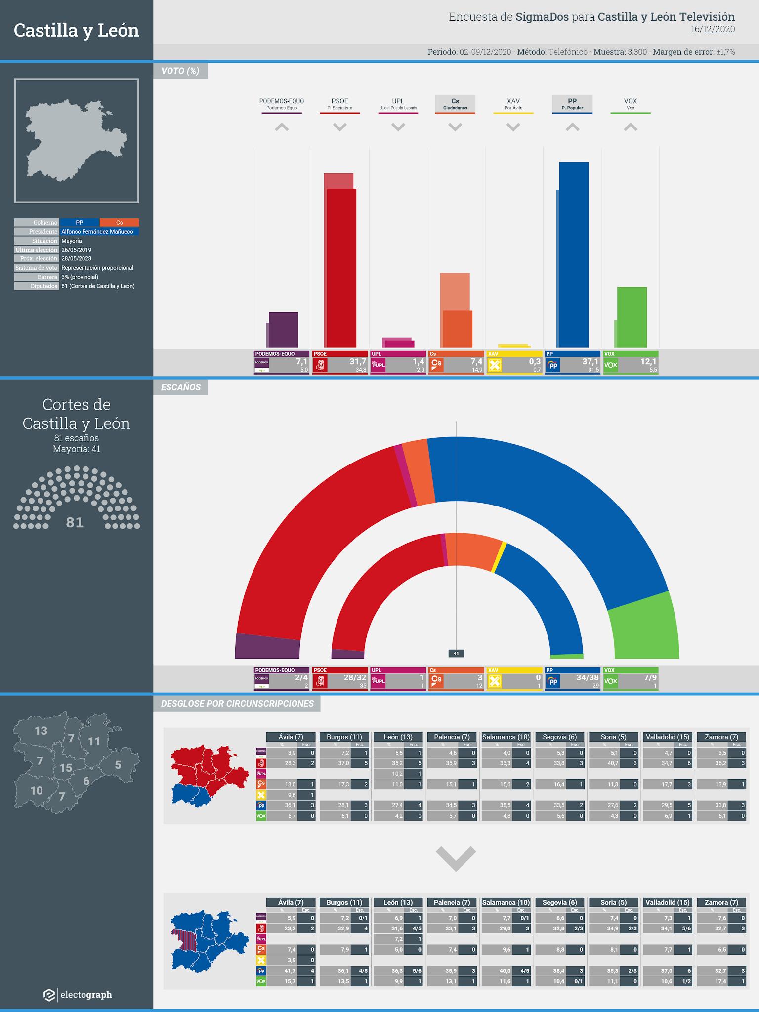 Gráfico de la encuesta para elecciones autonómicas en Castilla y León realizada por SigmaDos para Castilla y León Televisión, 16 de diciembre de 2020