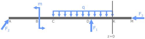 Положение где z=0