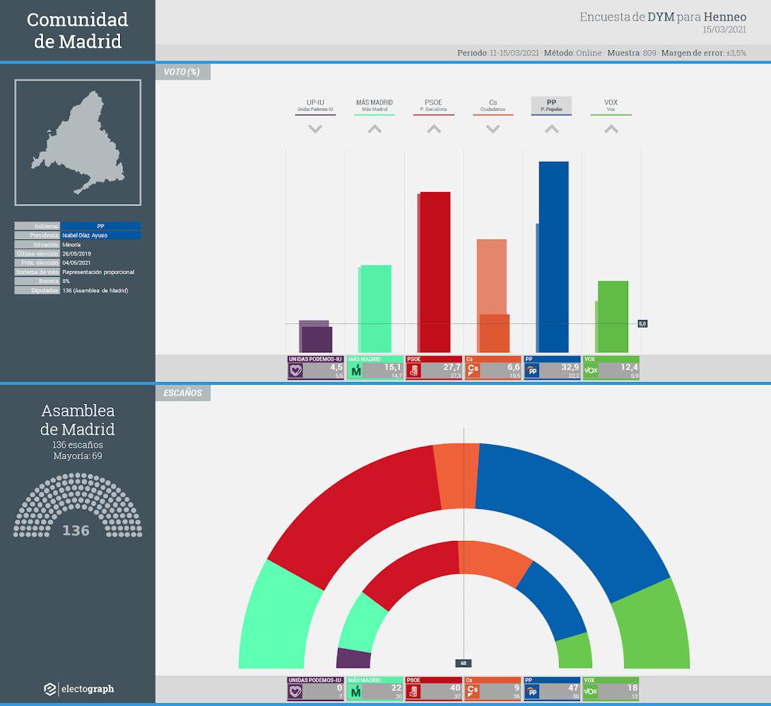 Gráfico de la encuesta para elecciones autonómicas en la Comunidad de Madrid realizada por DYM para Henneo, 15 de marzo de 2021