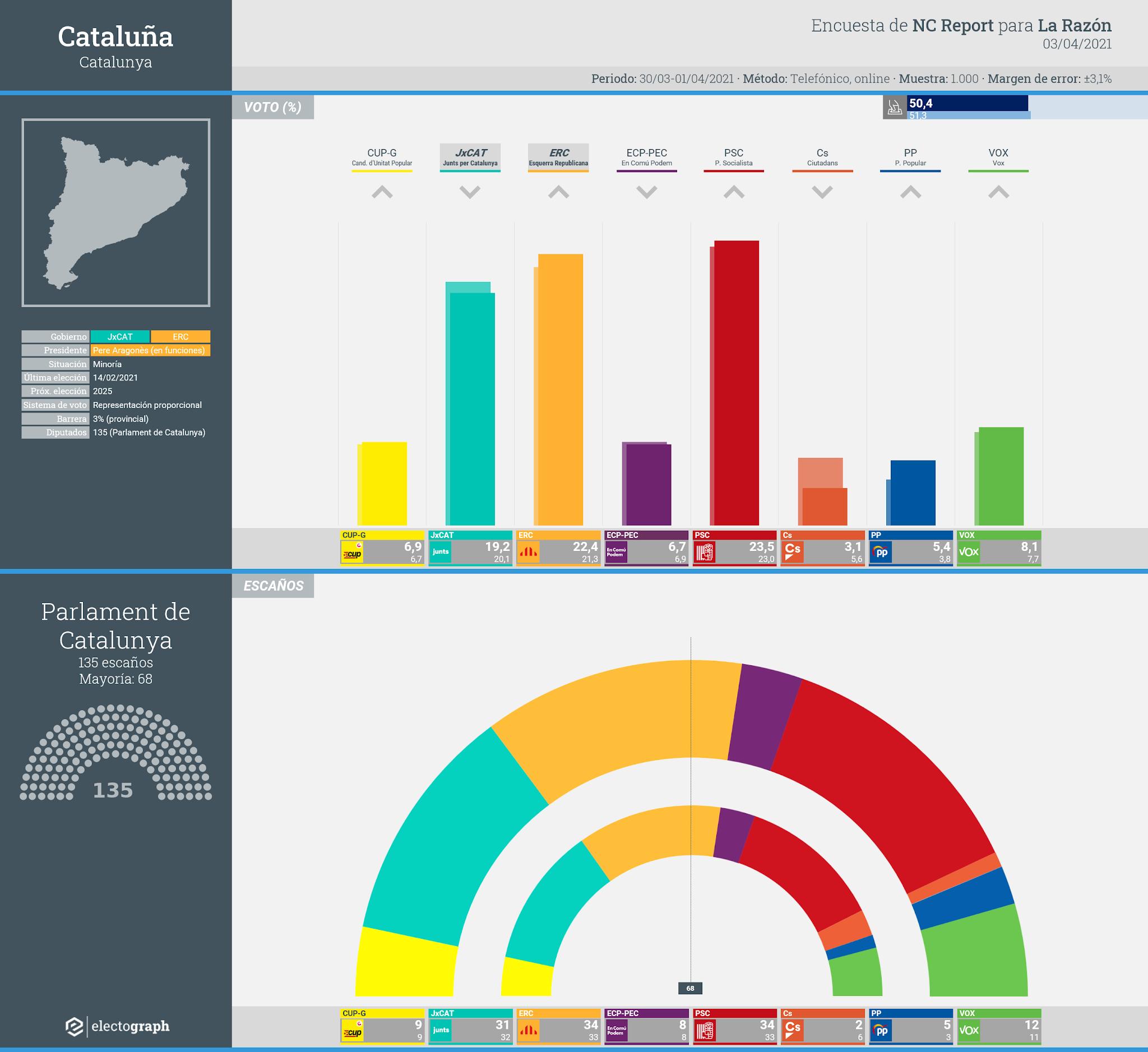 Gráfico de la encuesta para elecciones generales en Cataluña realizada por NC Report para La Razón, 3 de abril de 2021