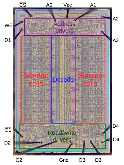 Block diagram of the 3101 RAM chip.