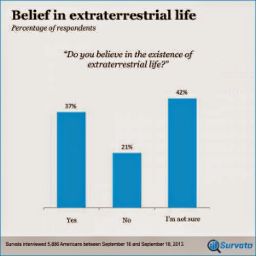 Survey Examines If Belief In God Effects Belief In Extraterrestrials