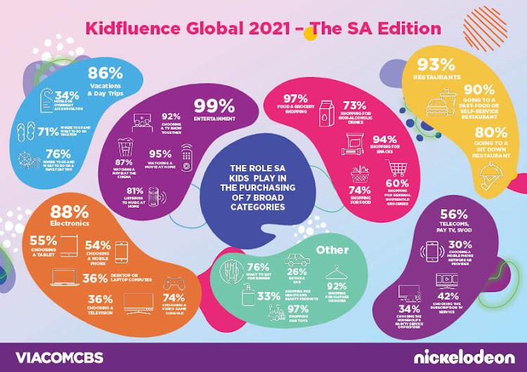 Kidfluence Global 2021 — The SA Edition. Picture: SUPPLIED/VIACOMCBS